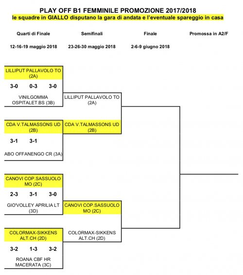 Calendario Play Off.B1 Calendario Semifinale Play Off Promozione Cda Volley